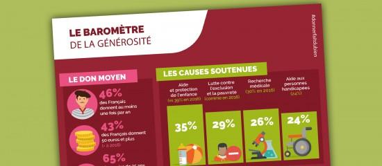 Près de la moitié des Français donne à une association ou à une fondation